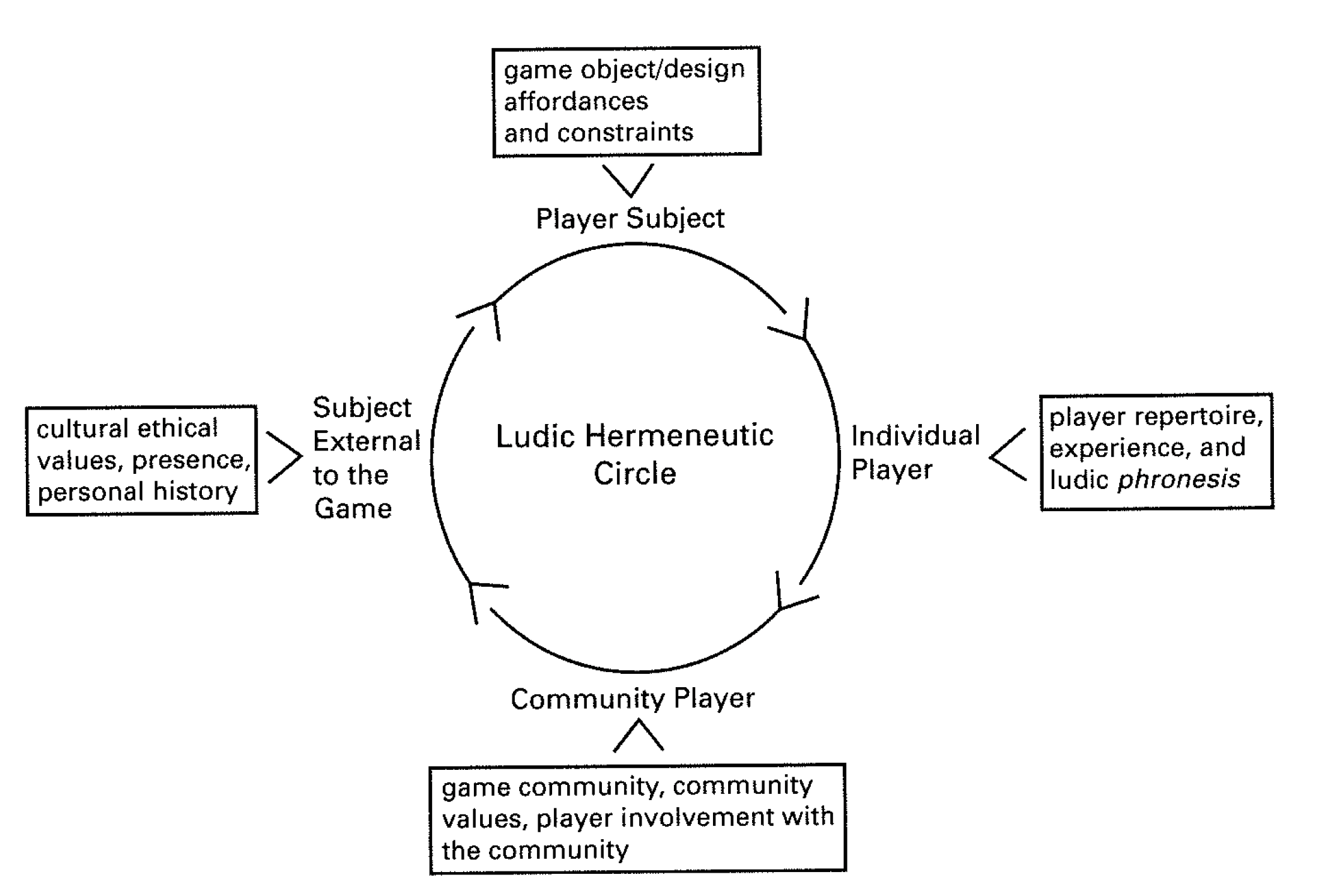 Bild 1: The Ludic Hermeneutic Circle (Sicart 2009, 122)